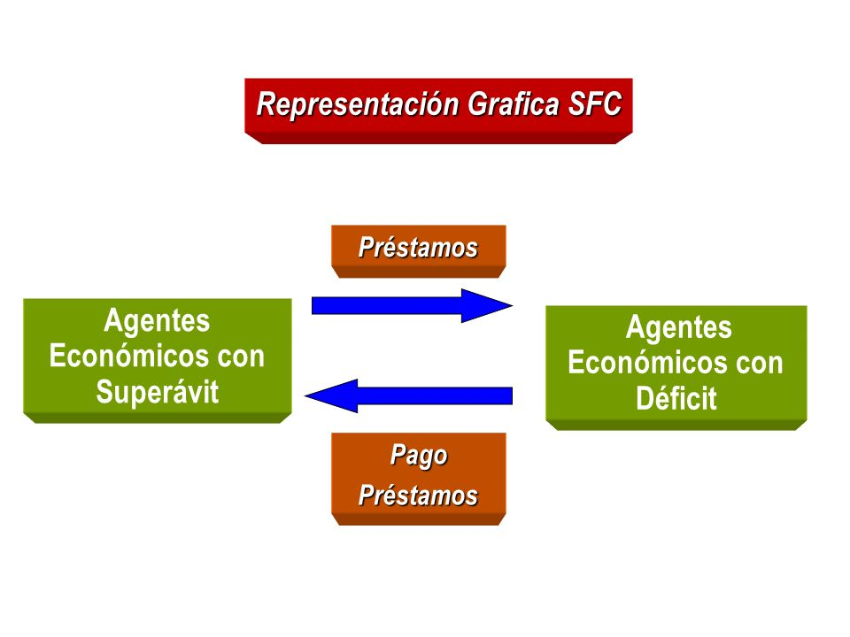 Representación Grafica SFC Agentes Económicos con Superávit