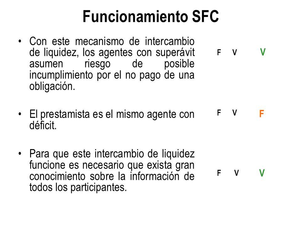 Funcionamiento SFC