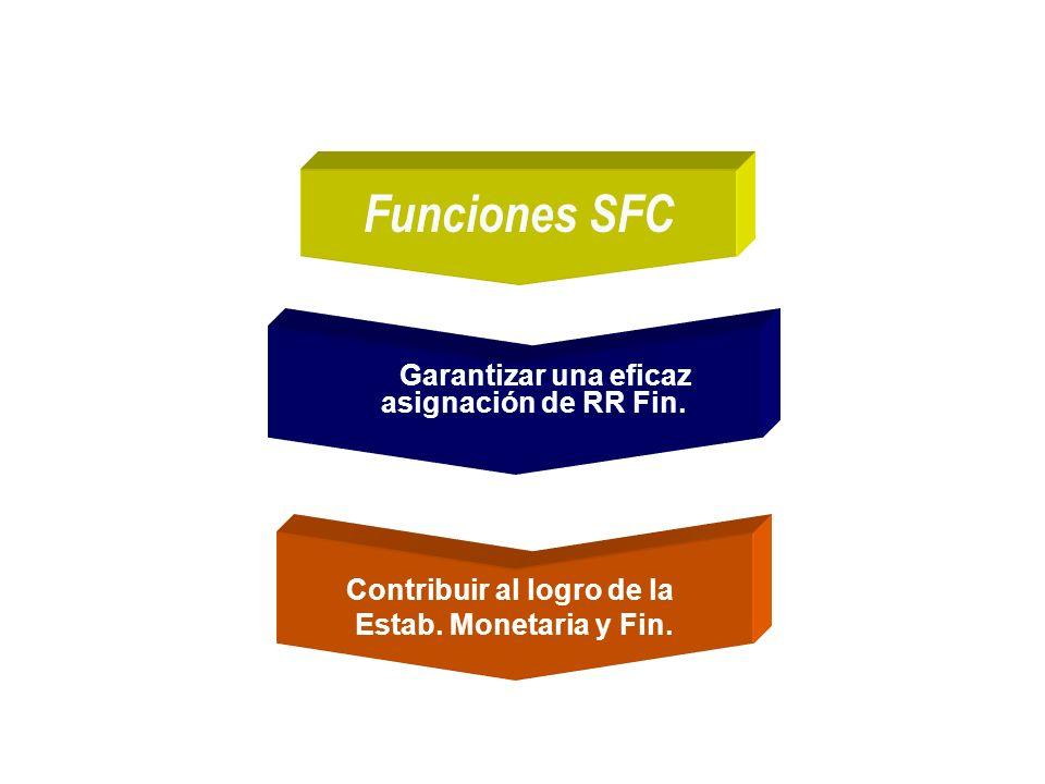 Garantizar una eficaz asignación de RR Fin. Contribuir al logro de la