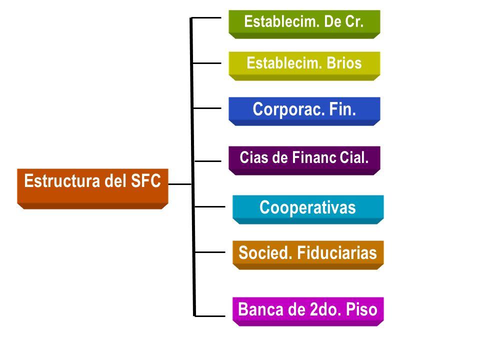 Corporac. Fin. Estructura del SFC Cooperativas Socied. Fiduciarias