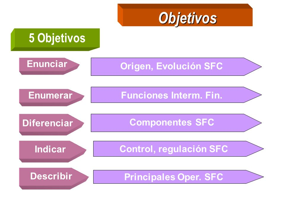Control, regulación SFC