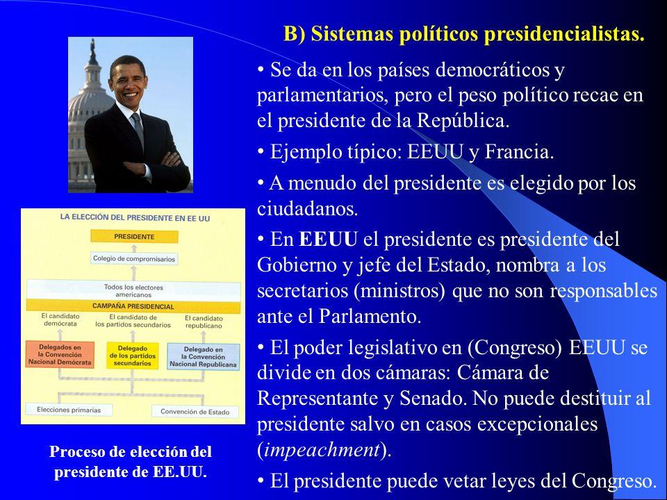 Proceso de elección del presidente de EE.UU.