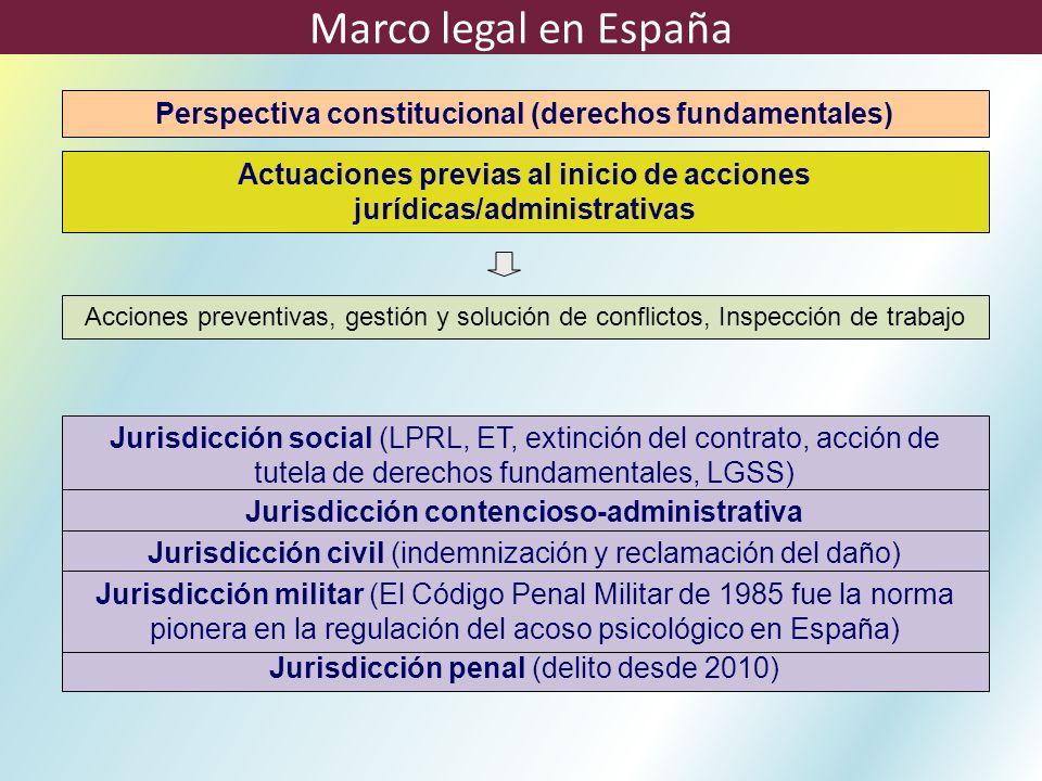 Marco legal en España Perspectiva constitucional (derechos fundamentales) Actuaciones previas al inicio de acciones jurídicas/administrativas.