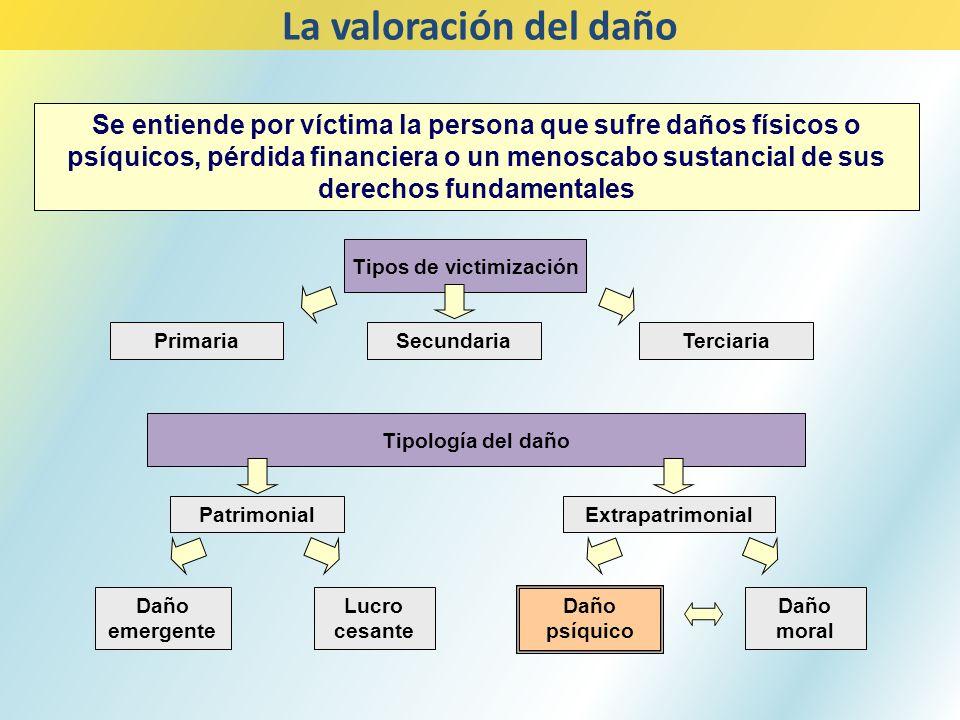 Tipos de victimización