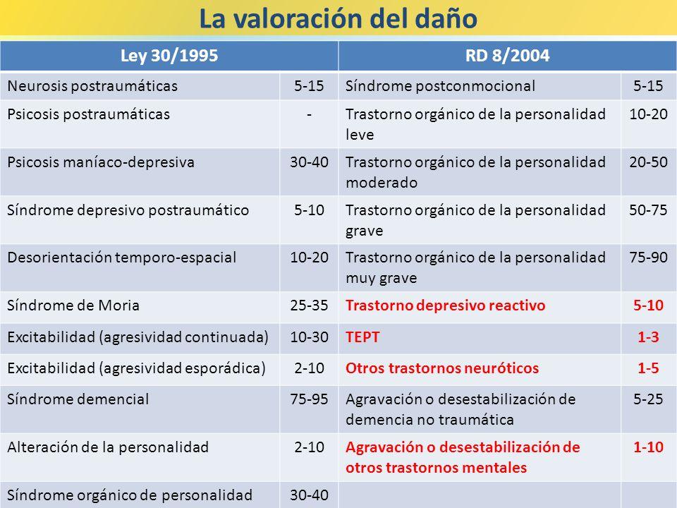 La valoración del daño Ley 30/1995 RD 8/2004 Neurosis postraumáticas