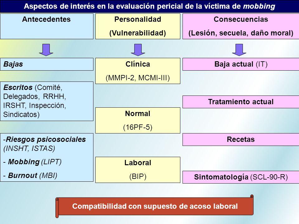 Aspectos de interés en la evaluación pericial de la víctima de mobbing