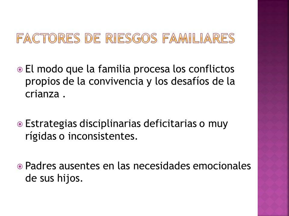 Factores de riesgos familiares