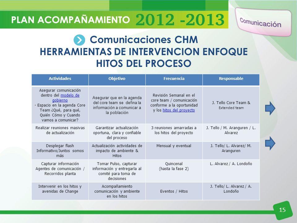 HERRAMIENTAS DE INTERVENCION ENFOQUE HITOS DEL PROCESO