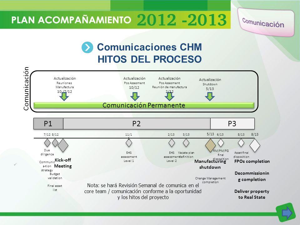 Comunicaciones CHM HITOS DEL PROCESO