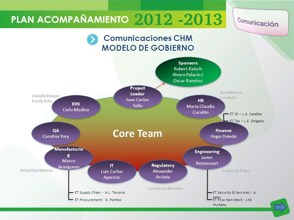Core Team Comunicaciones CHM MODELO DE GOBIERNO QA Carolina Yory