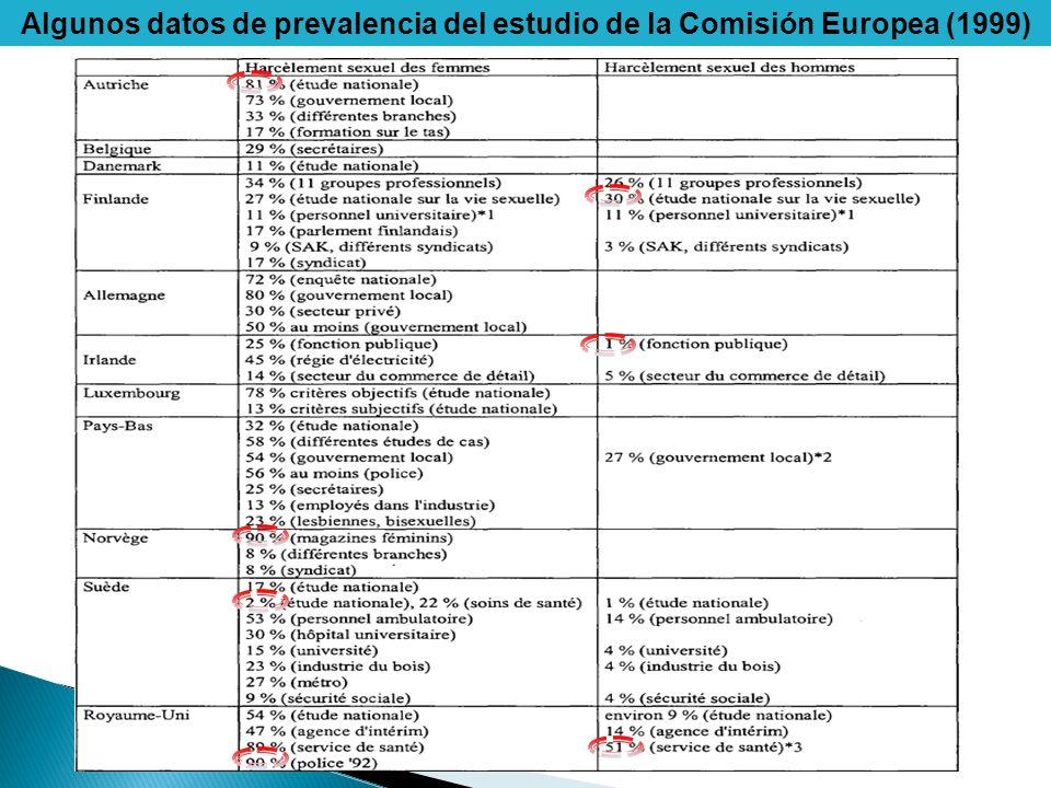 Algunos datos de prevalencia del estudio de la Comisión Europea (1999)