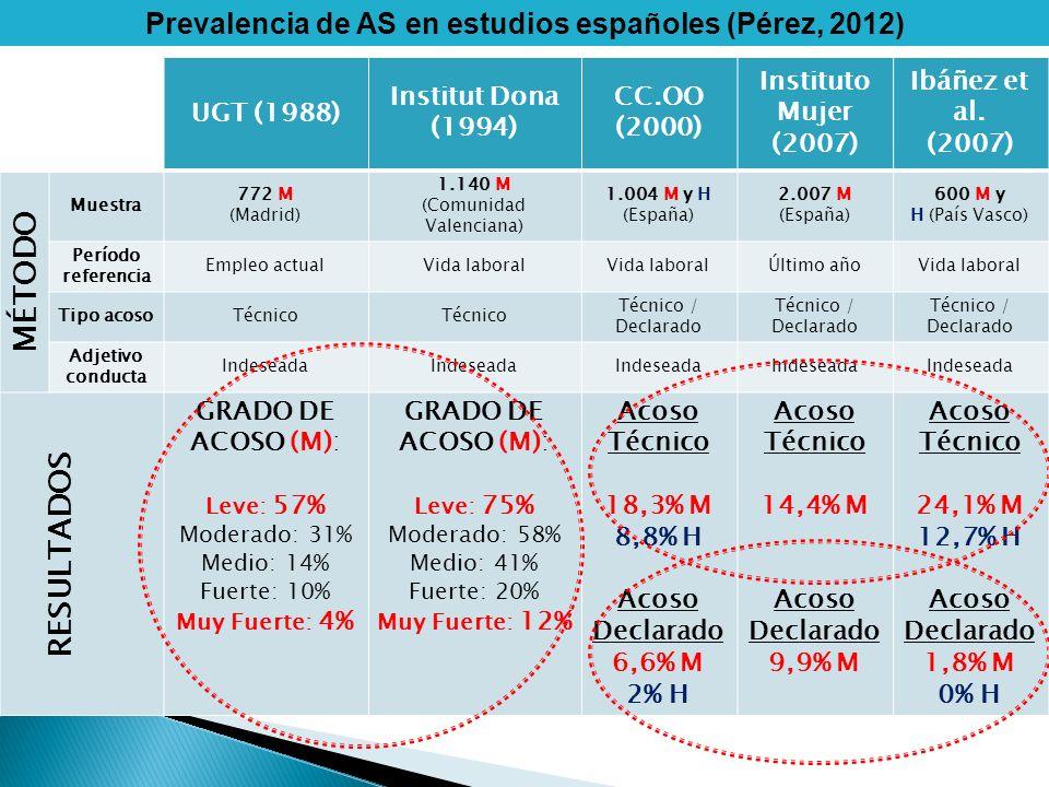 Prevalencia de AS en estudios españoles (Pérez, 2012)