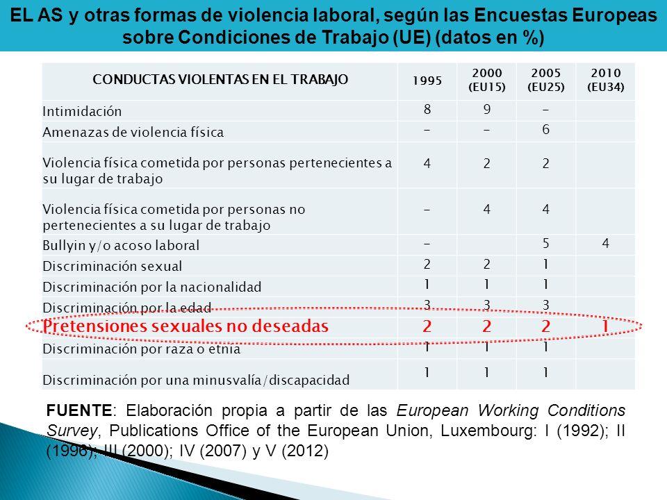 CONDUCTAS VIOLENTAS EN EL TRABAJO