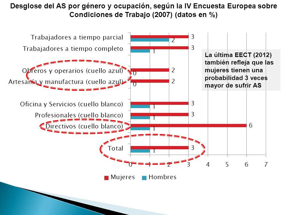 Desglose del AS por género y ocupación, según la IV Encuesta Europea sobre Condiciones de Trabajo (2007) (datos en %)