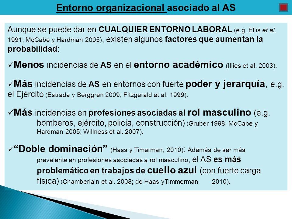 Entorno organizacional asociado al AS