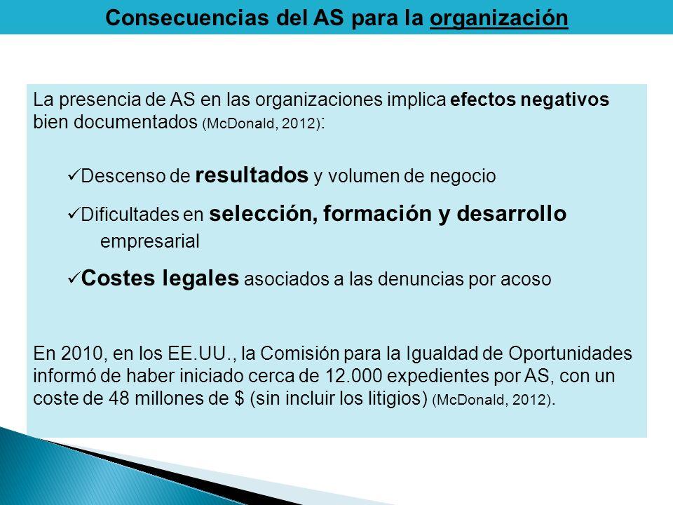 Consecuencias del AS para la organización