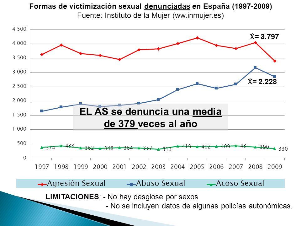 EL AS se denuncia una media de 379 veces al año