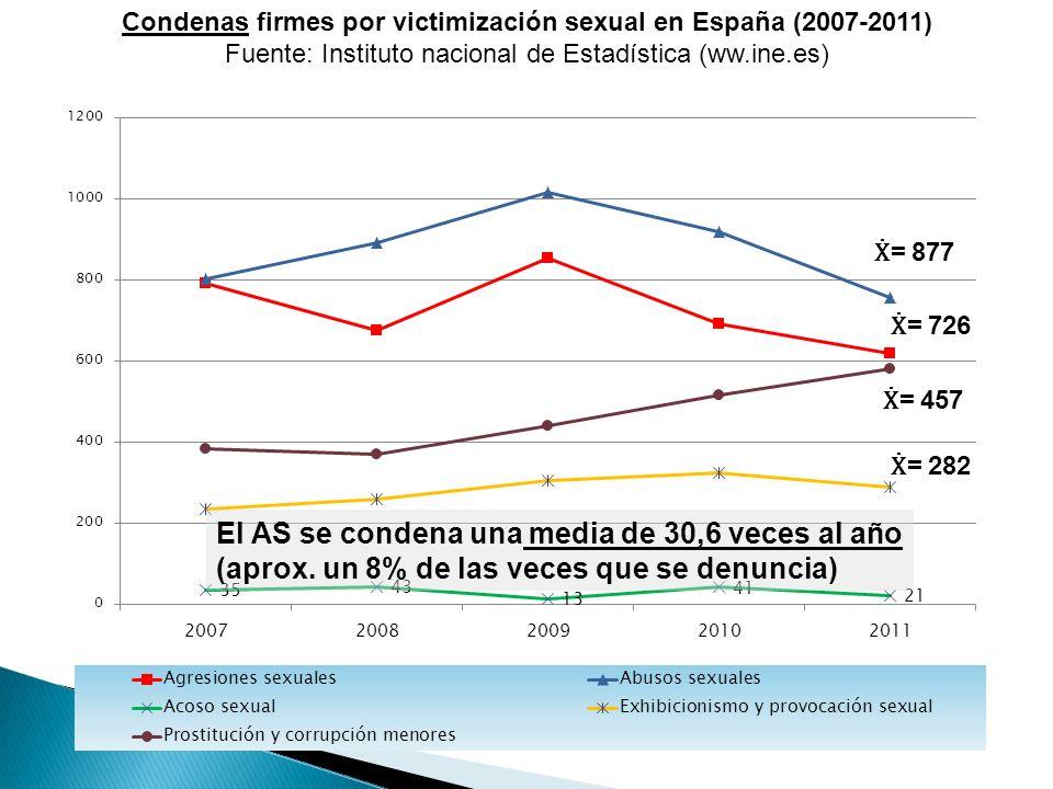 Condenas firmes por victimización sexual en España (2007-2011)