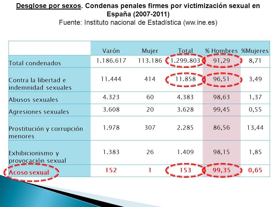 Fuente: Instituto nacional de Estadística (ww.ine.es)