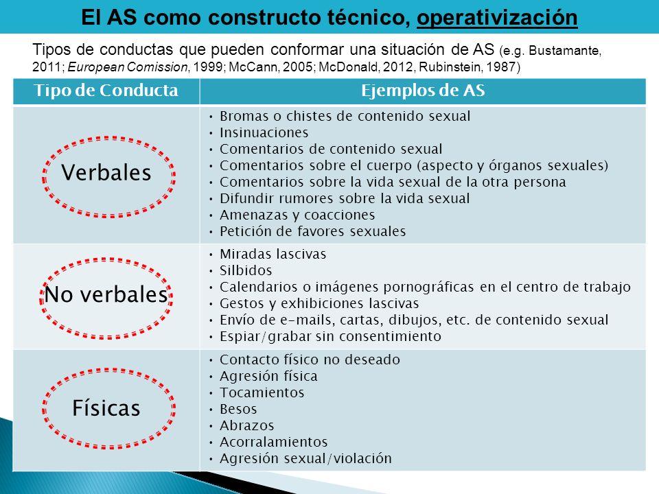 El AS como constructo técnico, operativización