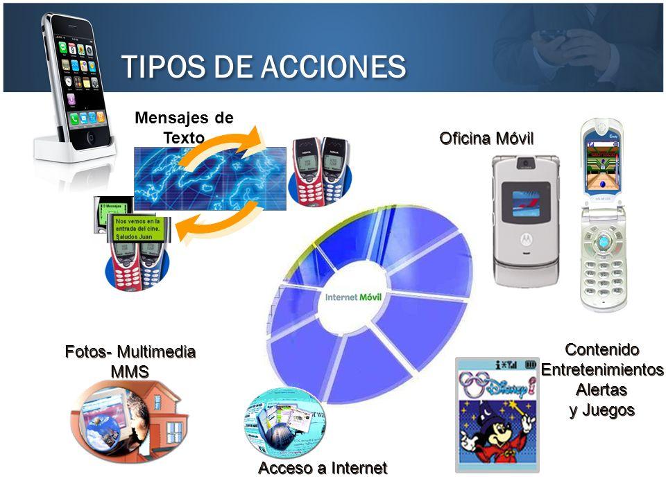 TIPOS DE ACCIONES Mensajes de Texto Oficina Móvil Contenido