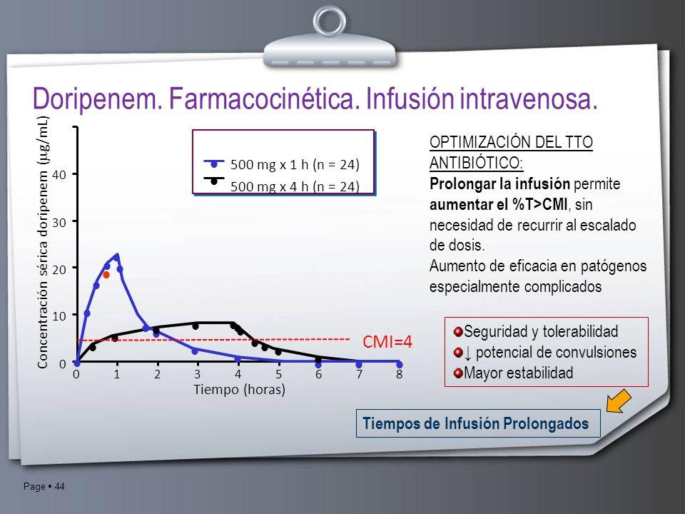 Concentración sérica doripenem (g/mL)