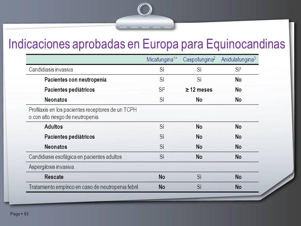 Indicaciones aprobadas en Europa para Equinocandinas
