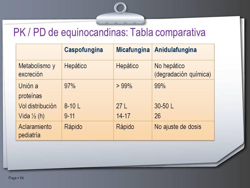 PK / PD de equinocandinas: Tabla comparativa