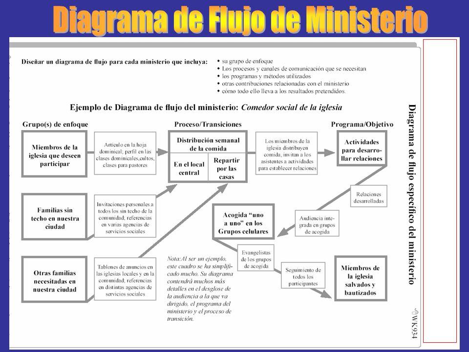 Diagrama de Flujo de Ministerio