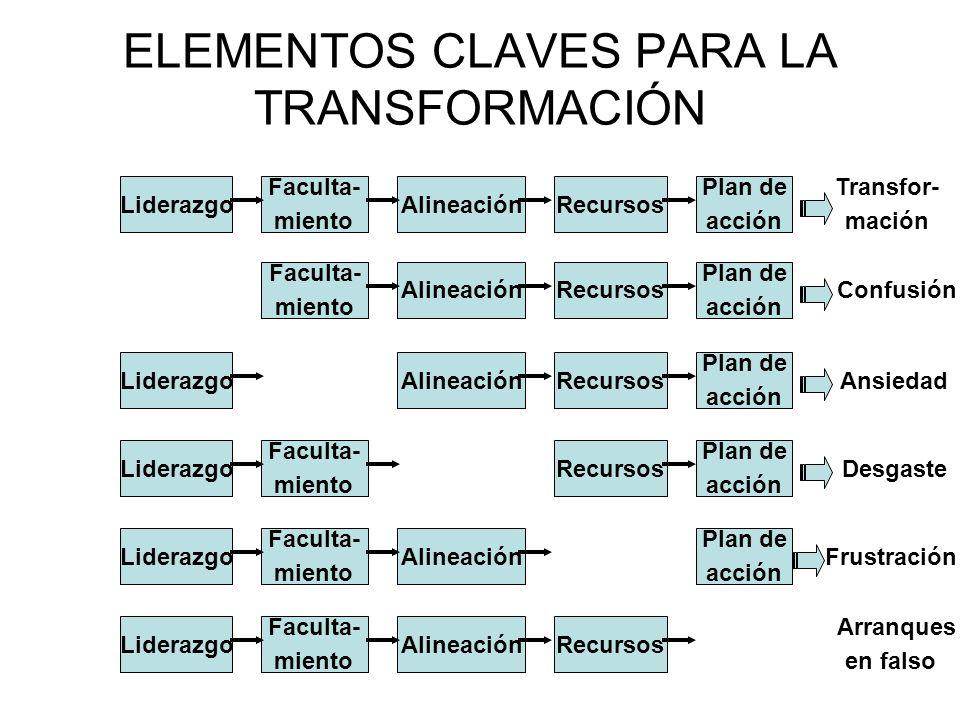 ELEMENTOS CLAVES PARA LA TRANSFORMACIÓN