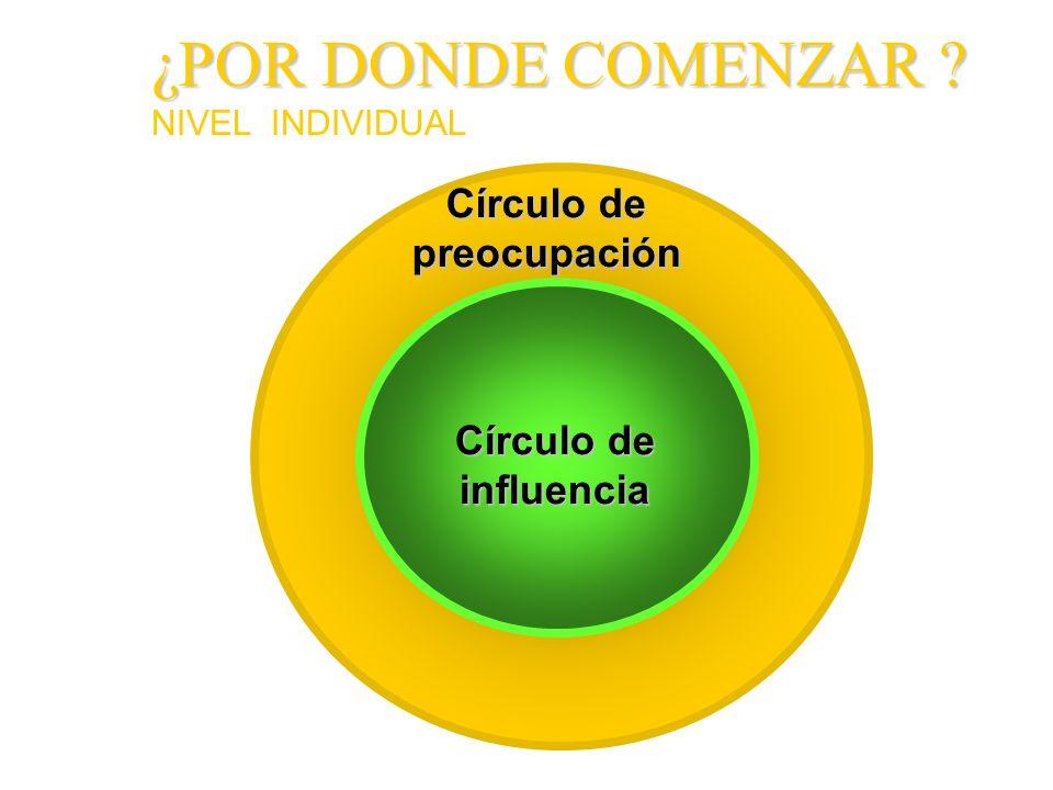 ¿POR DONDE COMENZAR Círculo de preocupación Círculo de influencia