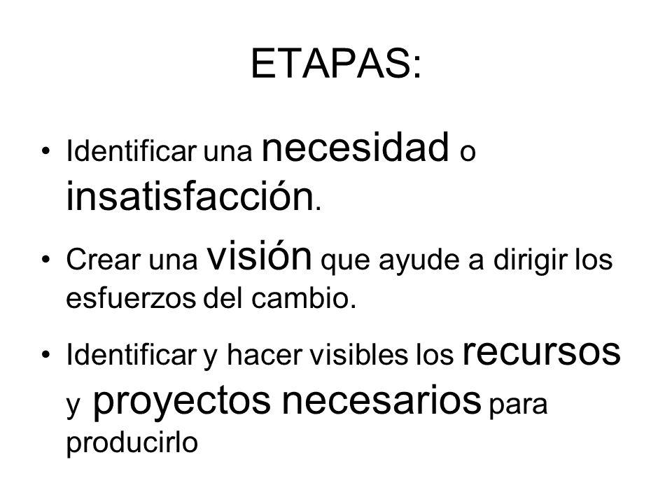 ETAPAS: Identificar una necesidad o insatisfacción.