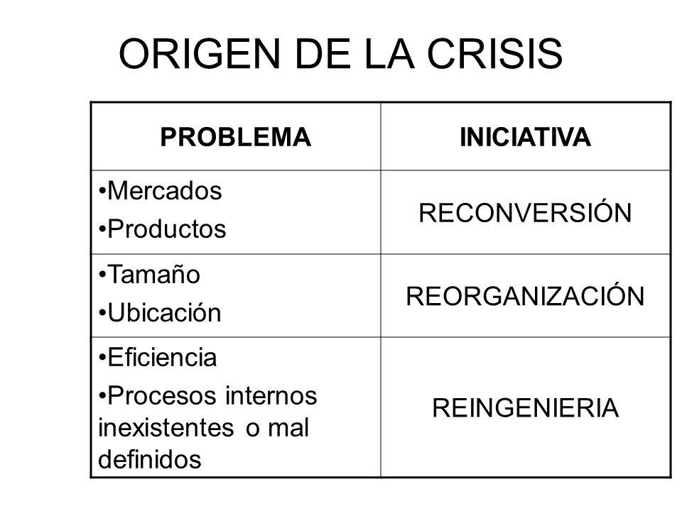 ORIGEN DE LA CRISIS PROBLEMA INICIATIVA Mercados Productos