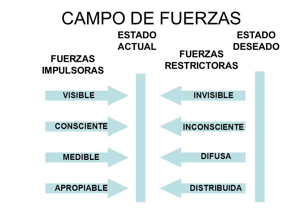 CAMPO DE FUERZAS ESTADO ACTUAL ESTADO DESEADO FUERZAS RESTRICTORAS