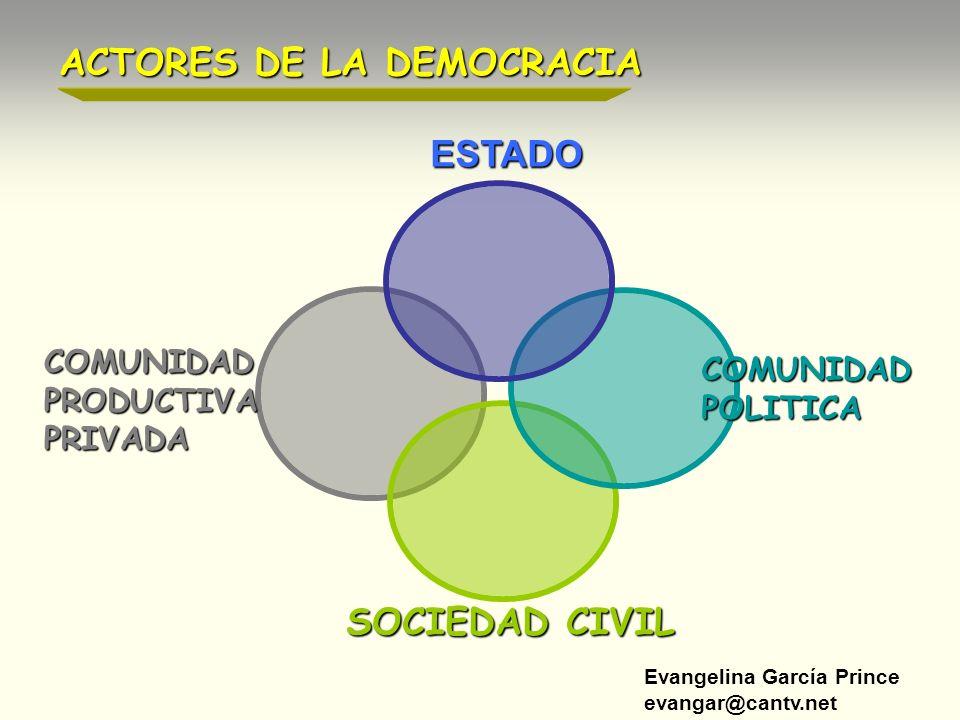 ACTORES DE LA DEMOCRACIA