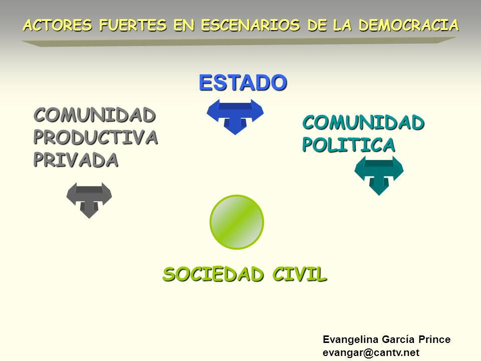 ESTADO COMUNIDAD PRODUCTIVA PRIVADA COMUNIDAD POLITICA SOCIEDAD CIVIL