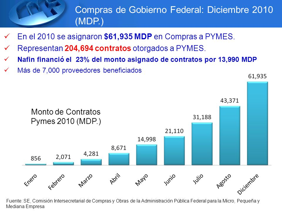 Monto de Contratos Pymes 2010 (MDP.)