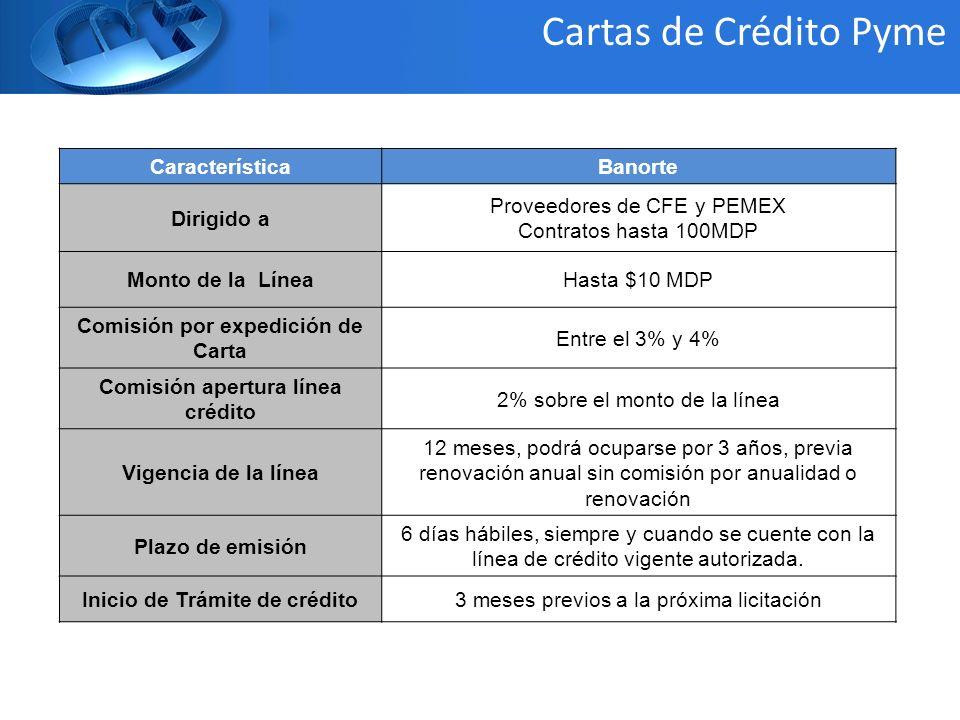 Cartas de Crédito Pyme Característica Banorte Dirigido a