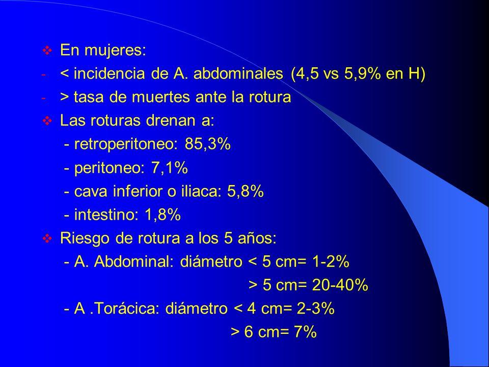 En mujeres: < incidencia de A. abdominales (4,5 vs 5,9% en H) > tasa de muertes ante la rotura. Las roturas drenan a: