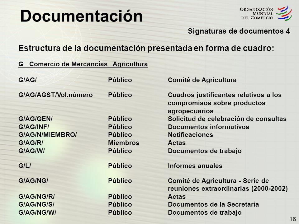 Estructura de la documentación presentada en forma de cuadro:
