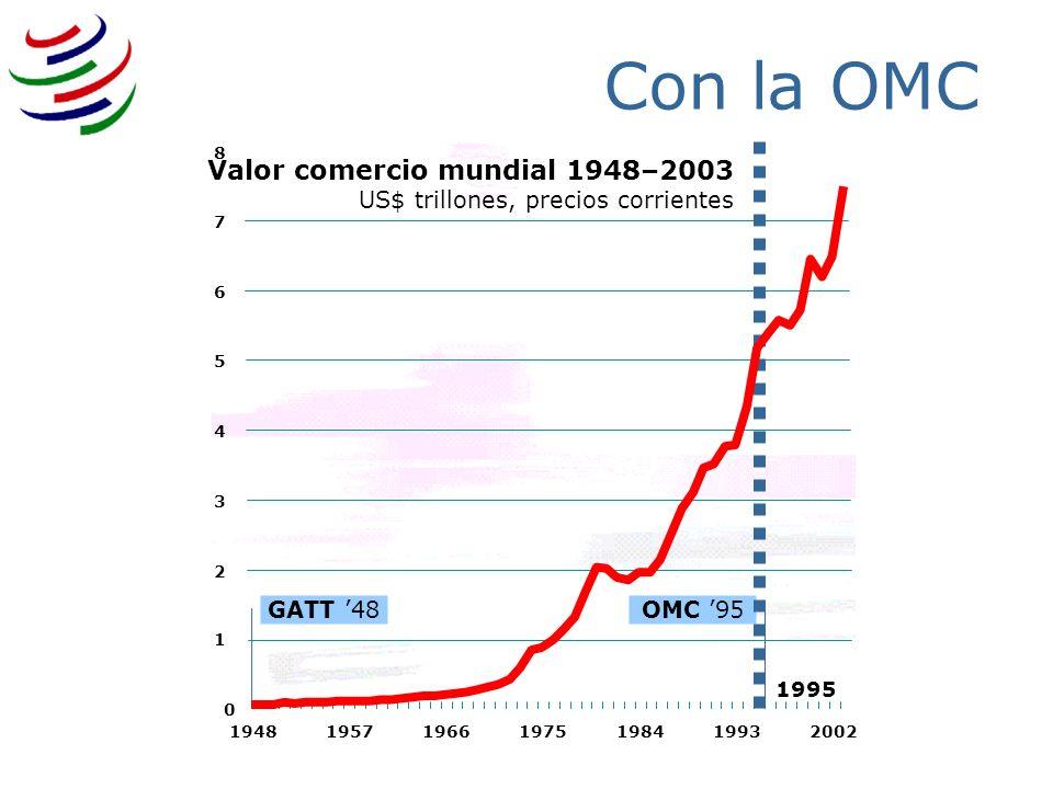 3/25/2017Con la OMC. 1. 2. 3. 4. 5. 6. 7. 8. 1948. 1957. 1966. 1975. 1984. 1993. 2002. GATT '48. OMC '95.