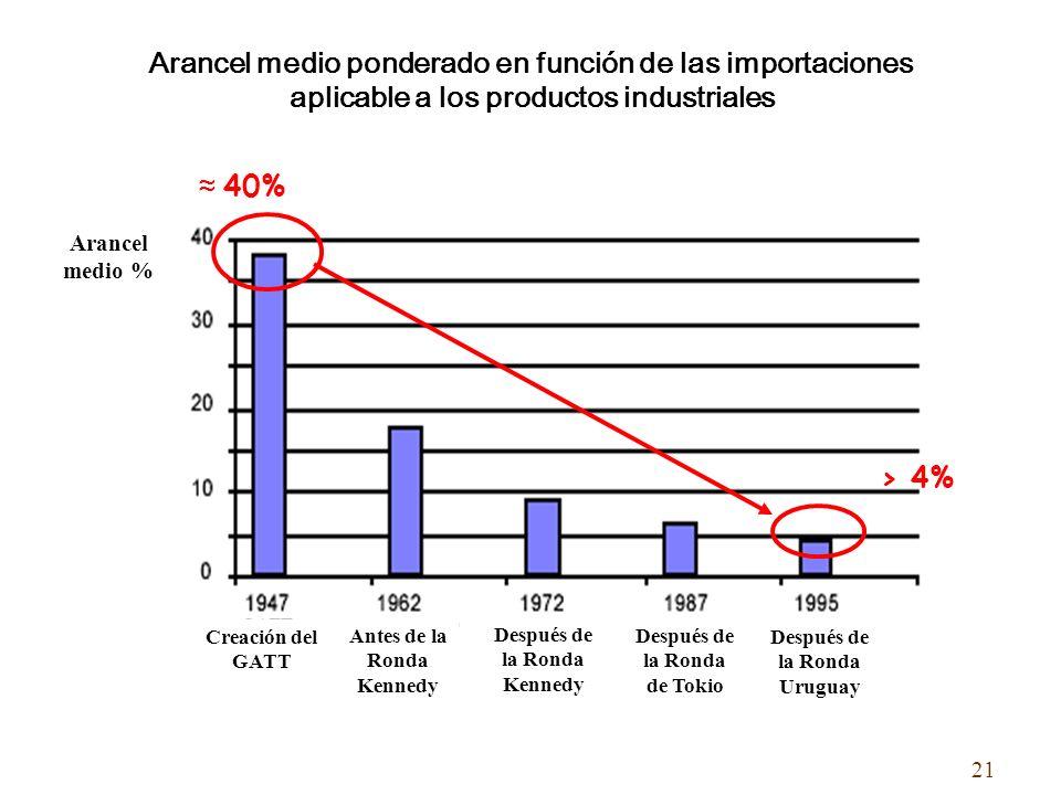 Arancel medio ponderado en función de las importaciones
