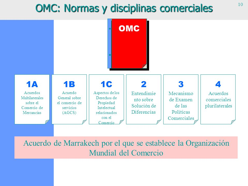 OMC: Normas y disciplinas comerciales