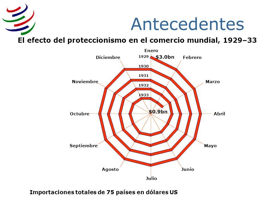 3/25/2017Antecedentes. El efecto del proteccionismo en el comercio mundial, 1929–33. Enero. Febrero.