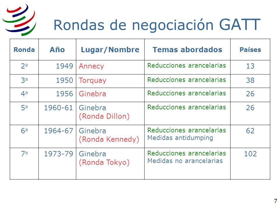 Rondas de negociación GATT