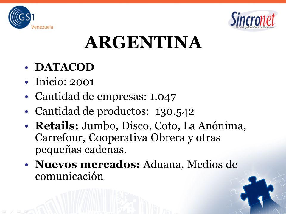 ARGENTINA DATACOD Inicio: 2001 Cantidad de empresas: 1.047