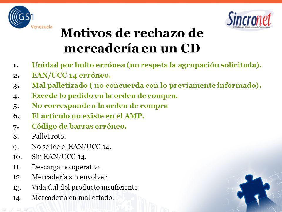 Motivos de rechazo de mercadería en un CD