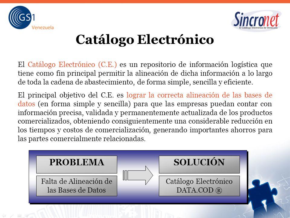 Catálogo Electrónico PROBLEMA SOLUCIÓN