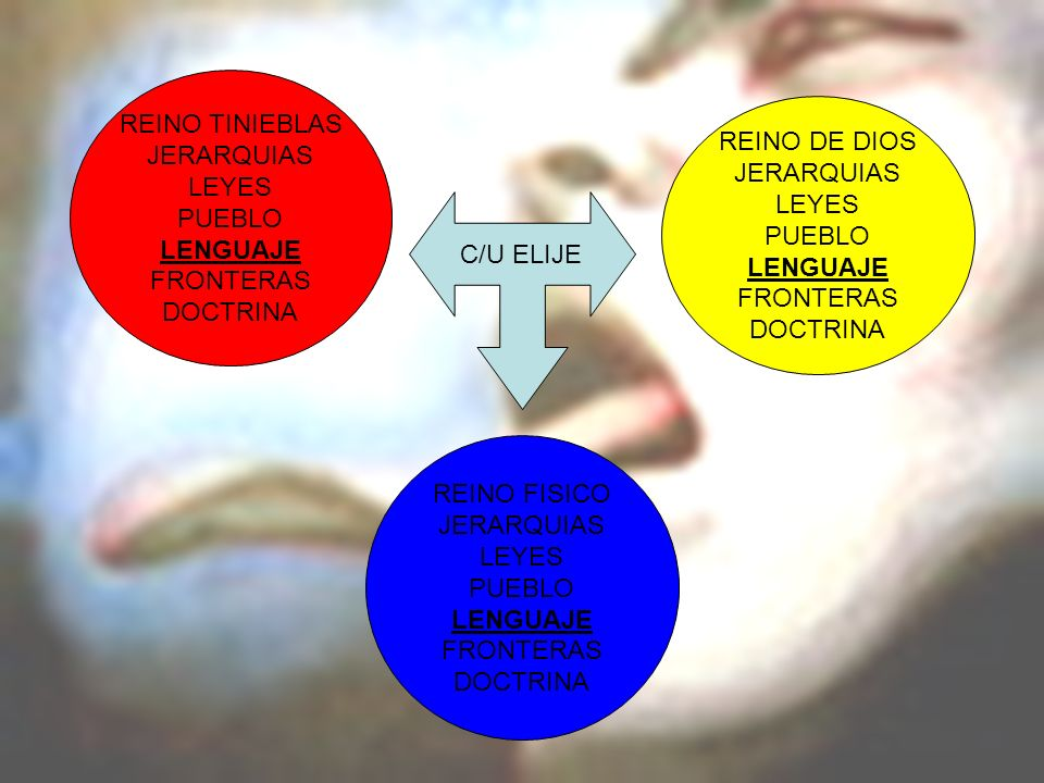 REINO TINIEBLAS JERARQUIAS. LEYES. PUEBLO. LENGUAJE. FRONTERAS. DOCTRINA. REINO DE DIOS. JERARQUIAS.