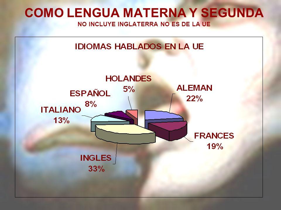 COMO LENGUA MATERNA Y SEGUNDA NO INCLUYE INGLATERRA NO ES DE LA UE